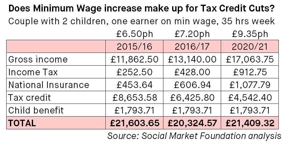 How Much Tax Credits Will I Get >> Will The New Living Wage Make Up For The Cuts To Tax Credits Yes